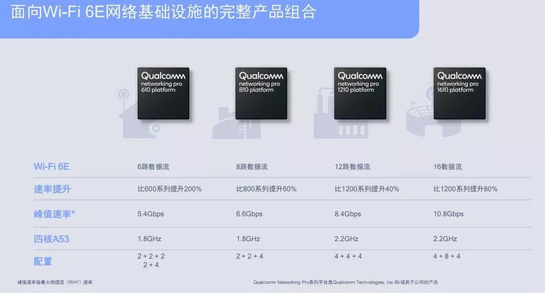 高通   Wi-Fi 6E芯片